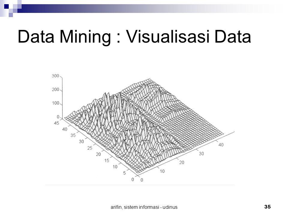 arifin, sistem informasi - udinus 35 Data Mining : Visualisasi Data