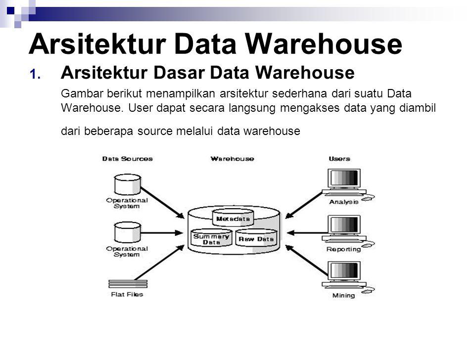 arifin, sistem informasi - udinus 7 Arsitektur Data Warehouse 1. Arsitektur Dasar Data Warehouse Gambar berikut menampilkan arsitektur sederhana dari