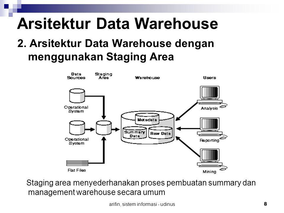 arifin, sistem informasi - udinus 8 Arsitektur Data Warehouse 2. Arsitektur Data Warehouse dengan menggunakan Staging Area Staging area menyederhanaka