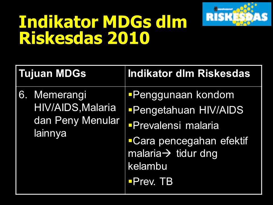 Indikator MDGs dlm Riskesdas 2010 Tujuan MDGsIndikator dlm Riskesdas 3.Mendorong kesetaraan gender Tidak ada (oleh BPS) 4.Menurunkan kematian Anak Proporsi bayi yang diimunisasi measles 5.Meningkatkan kesehatan ibu  Proporsi pertolongan kelahiran oleh nakes  Angka pemakaian kontrasepsi