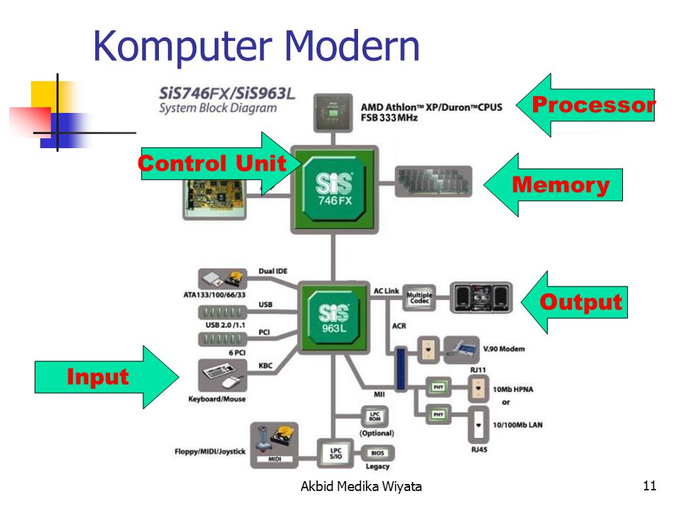 11 Komputer Modern Memory Input Processor Control Unit Output Akbid Medika Wiyata