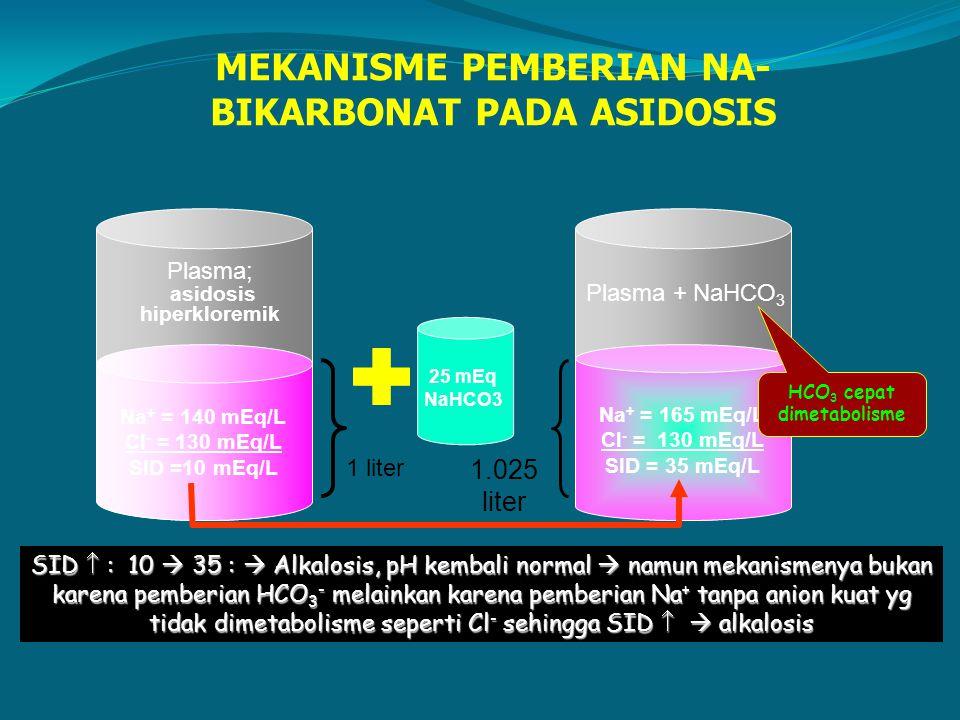 Na + = 140 mEq/L Cl - = 130 mEq/L SID =10 mEq/L Na + = 165 mEq/L Cl - = 130 mEq/L SID = 35 mEq/L 1 liter 1.025 liter 25 mEq NaHCO3 SID  : 10  35 : 