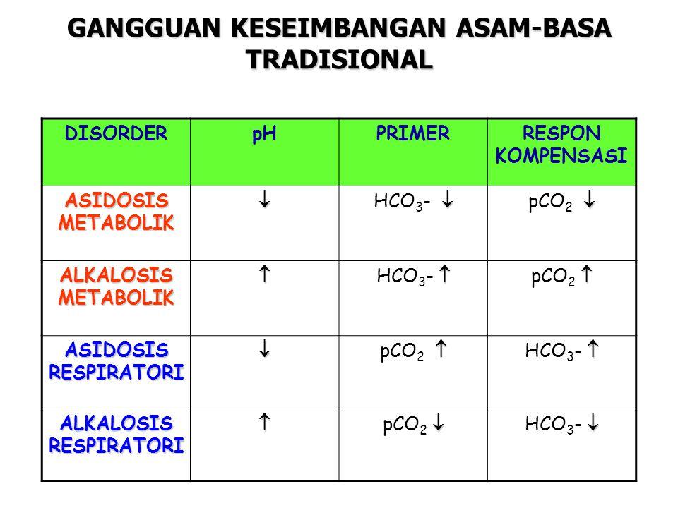 DISORDERpHPRIMERRESPON KOMPENSASI ASIDOSIS METABOLIK   HCO 3 -   pCO 2  ALKALOSIS METABOLIK   HCO 3 -   pCO 2  ASIDOSIS RESPIRATORI   pCO