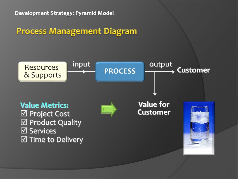 Development Strategy: Pyramid Model Development Strategy: Pyramid Model Resources & Supports PROCESS Customer Value for Customer Value Metrics:  Project Cost  Product Quality  Services  Time to Delivery inputoutput
