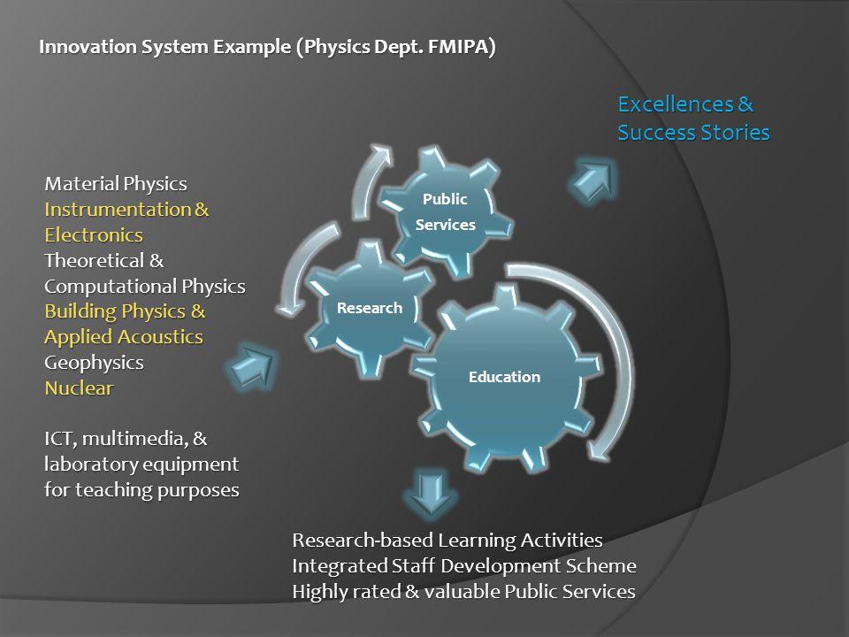 Innovation System Example (Physics Dept.FMIPA) Innovation System Example (Physics Dept.