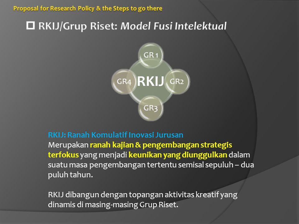 RKIJ GR 1GR2GR3GR4 RKIJ: Ranah Komulatif Inovasi Jurusan Merupakan ranah kajian & pengembangan strategis terfokus yang menjadi keunikan yang diunggulkan dalam suatu masa pengembangan tertentu semisal sepuluh – dua puluh tahun.