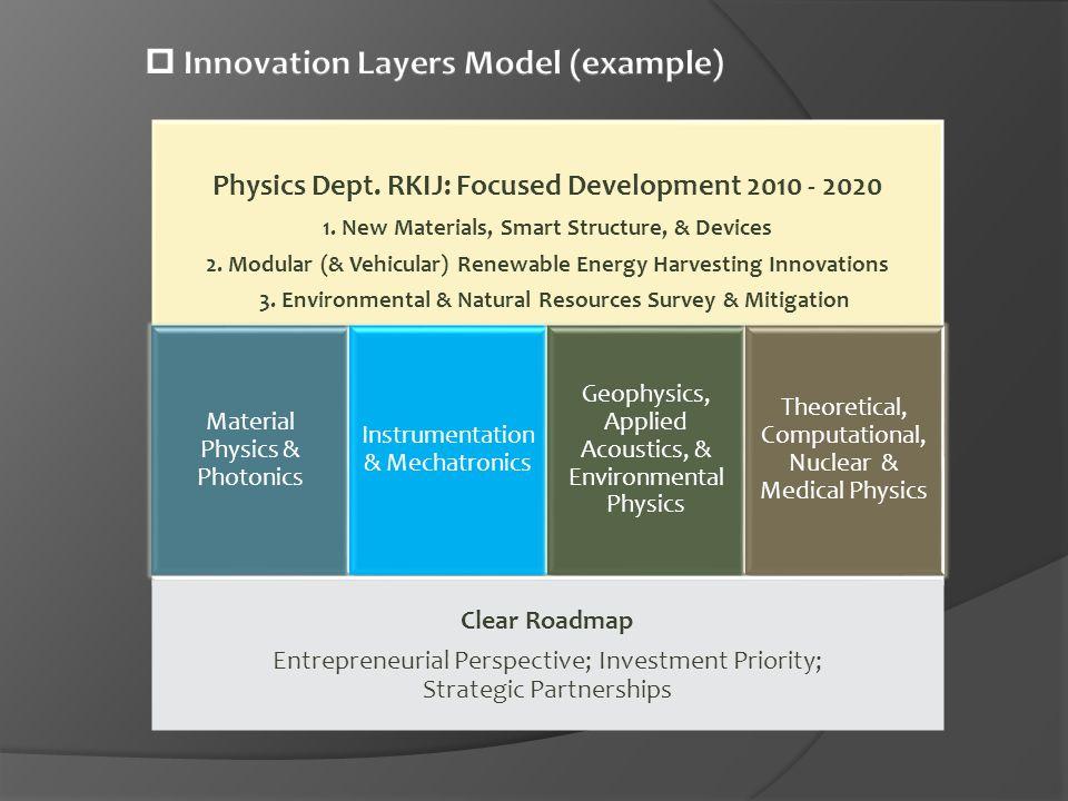 Physics Dept.RKIJ: Focused Development 2010 - 2020 1.