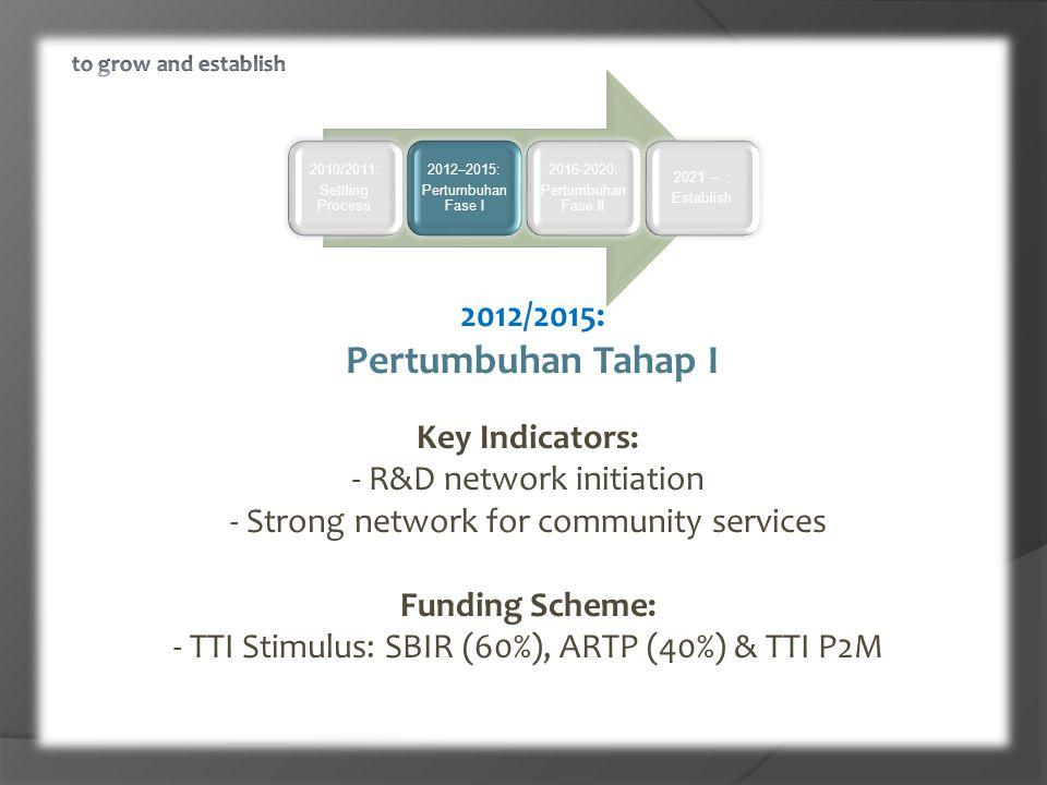 2010/2011: Settling Process 2012–2015: Pertumbuhan Fase I 2016-2020: Pertumbuhan Fase II 2021 – : Establish 2012/2015: Pertumbuhan Tahap I Key Indicators: - R&D network initiation - Strong network for community services Funding Scheme: - TTI Stimulus: SBIR (60%), ARTP (40%) & TTI P2M