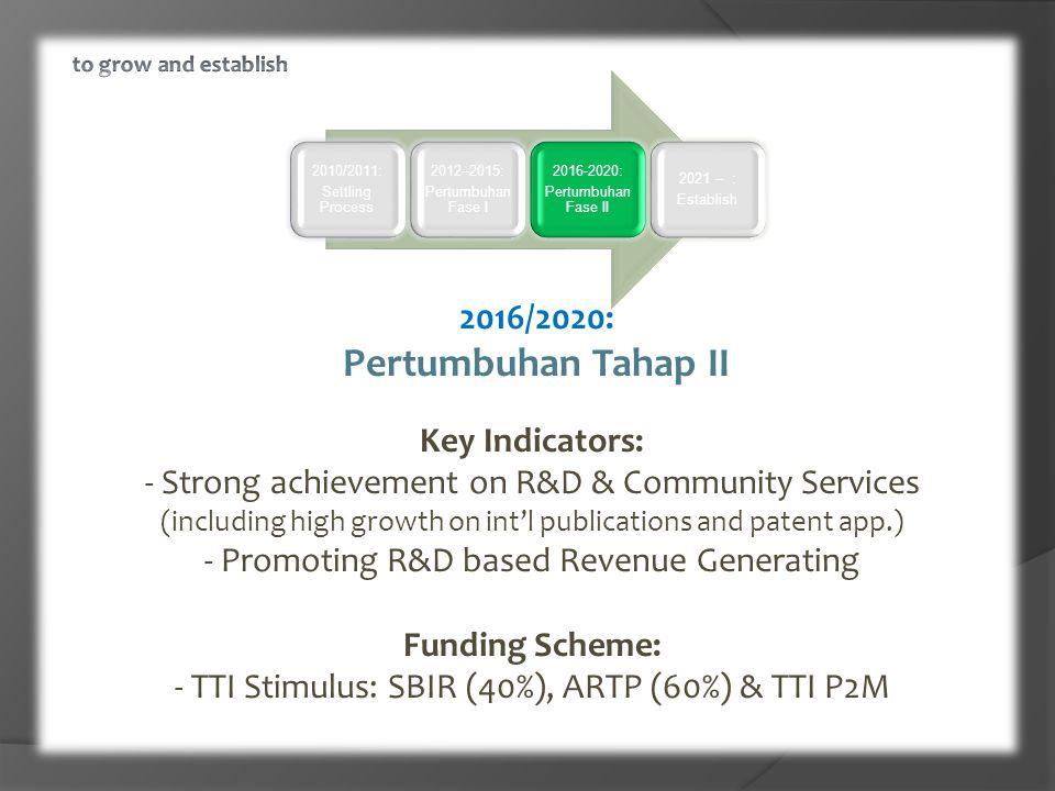 2010/2011: Settling Process 2012–2015: Pertumbuhan Fase I 2016-2020: Pertumbuhan Fase II 2021 – : Establish 2016/2020: Pertumbuhan Tahap II Key Indicators: - Strong achievement on R&D & Community Services (including high growth on int'l publications and patent app.) - Promoting R&D based Revenue Generating Funding Scheme: - TTI Stimulus: SBIR (40%), ARTP (60%) & TTI P2M