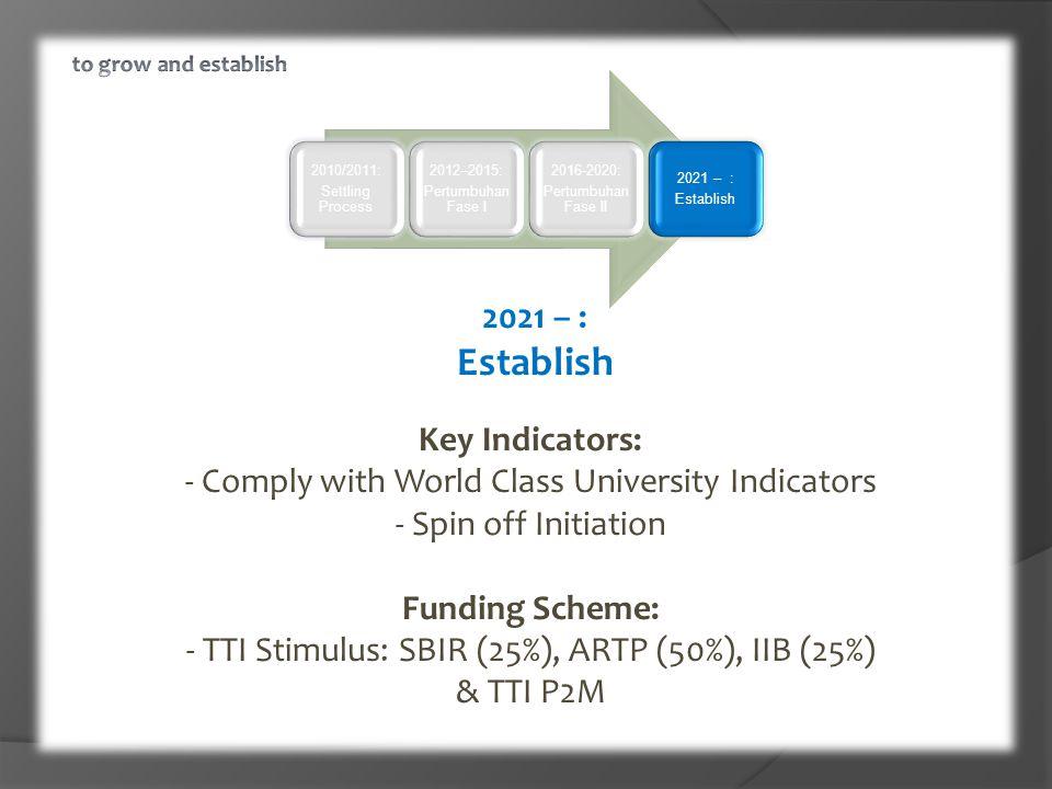 2010/2011: Settling Process 2012–2015: Pertumbuhan Fase I 2016-2020: Pertumbuhan Fase II 2021 – : Establish 2021 – : Establish Key Indicators: - Comply with World Class University Indicators - Spin off Initiation Funding Scheme: - TTI Stimulus: SBIR (25%), ARTP (50%), IIB (25%) & TTI P2M