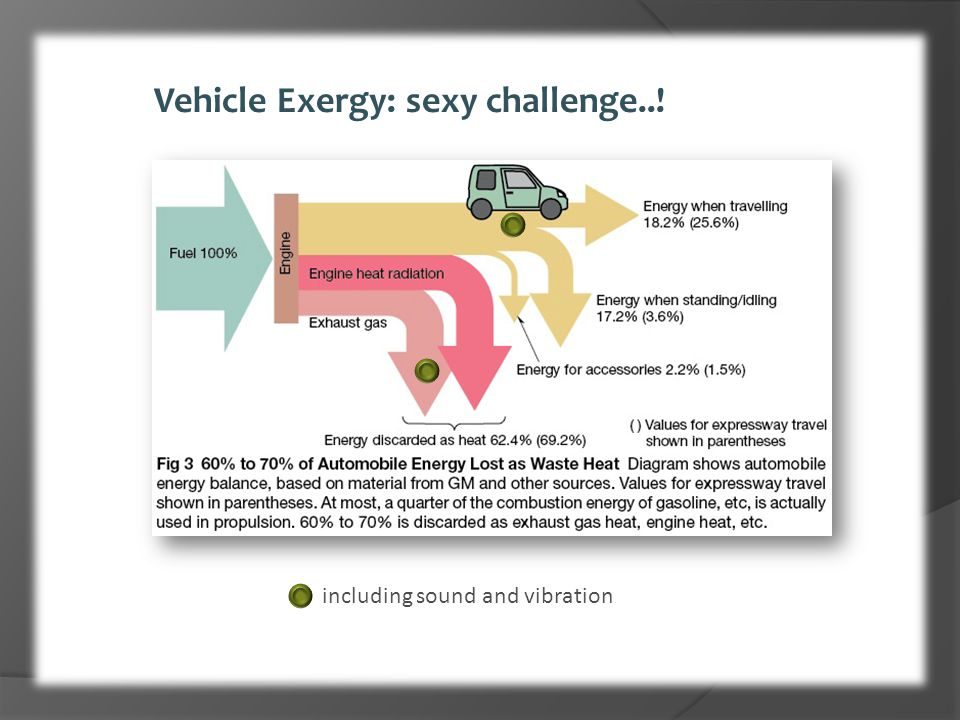 Vehicle Exergy: sexy challenge..! including sound and vibration