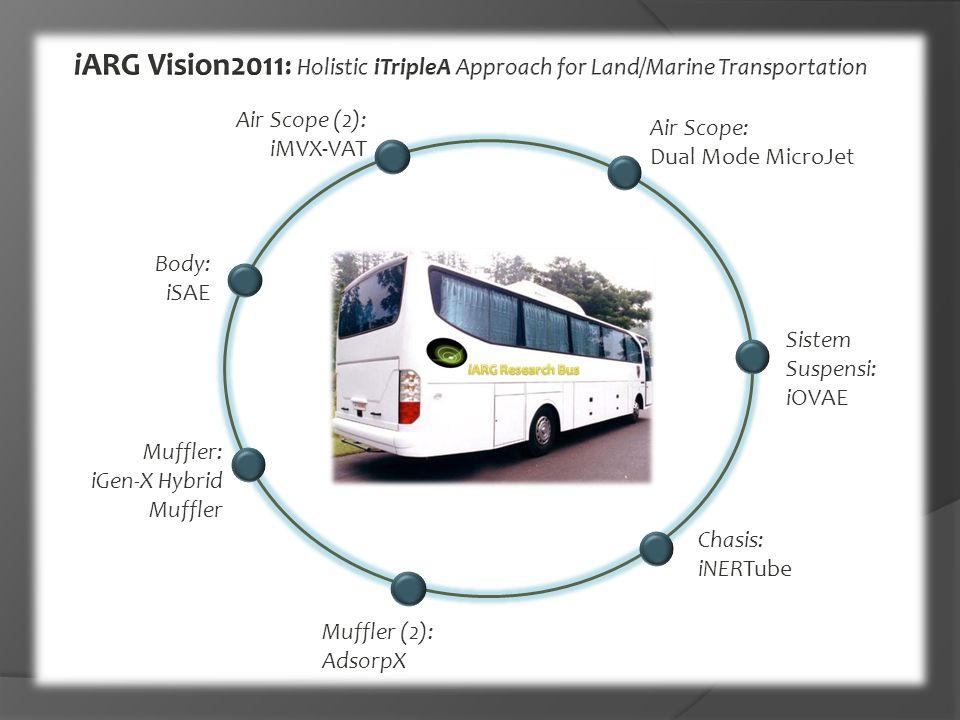 Air Scope: Dual Mode MicroJet Sistem Suspensi: iOVAE Body: iSAE Muffler: iGen-X Hybrid Muffler Chasis: iNERTube Muffler (2): AdsorpX Air Scope (2): iMVX-VAT