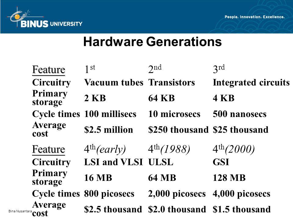 Bina Nusantara Audit dalam System sangat dipengaruhi oleh perkembangan teknologi komputer: Beberapa hal yang harus diperhatikan: 1.Hardware 2.Storage 3.Communication 4.Input 5.Output 6.Control 7.People 8.Data Teknologi dan Audit 35