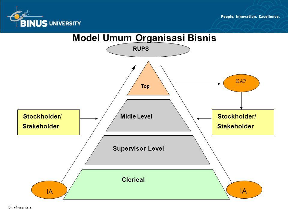 Bina Nusantara CONTROL Operating SYstem] Application Parameters Run Instruction JCL Human Element