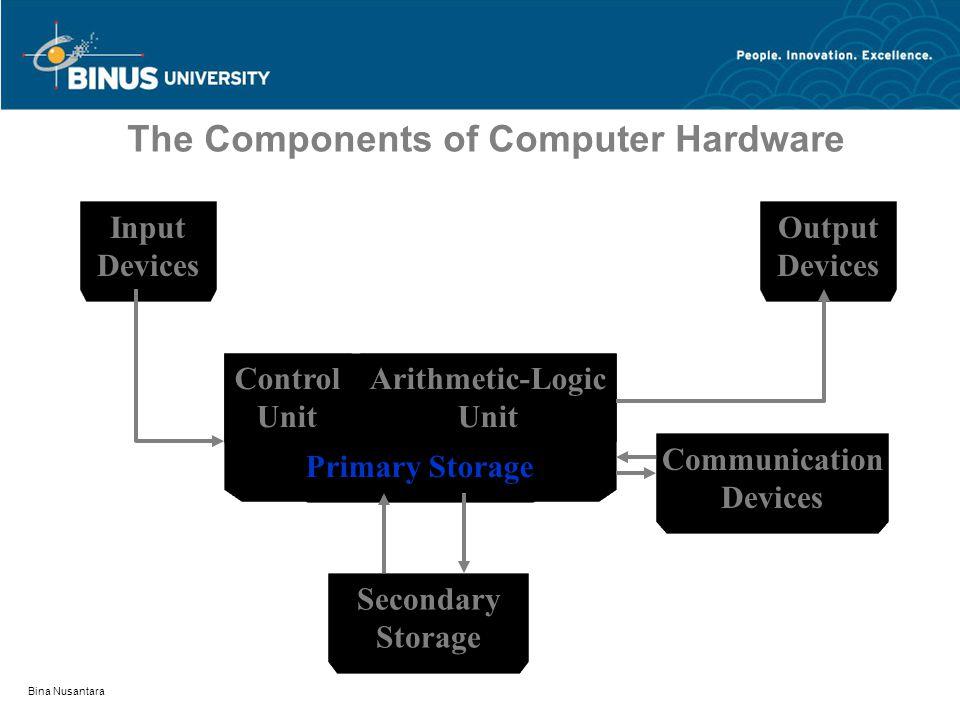 Bina Nusantara Types of Computers Network Computer and Terminals –Network computer (NC) Banyak komputer yg terhubung secara interkoneksi dan PC hanya menyimpan data tidak permanen –Windows-based terminals (WBTs) Sub system NC Mengakses aplikai di server saat server sedang run dalam taraf lokal