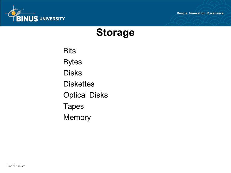 Bina Nusantara Hardware CPU Peripherals Memory: RAMPROMnonVolatile RAM ROMEPROM Mainframe Mini Micro LANs WANs
