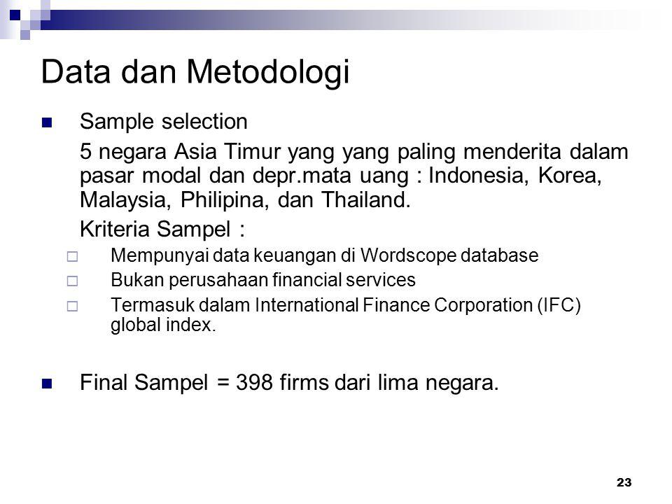 23 Data dan Metodologi Sample selection 5 negara Asia Timur yang yang paling menderita dalam pasar modal dan depr.mata uang : Indonesia, Korea, Malays
