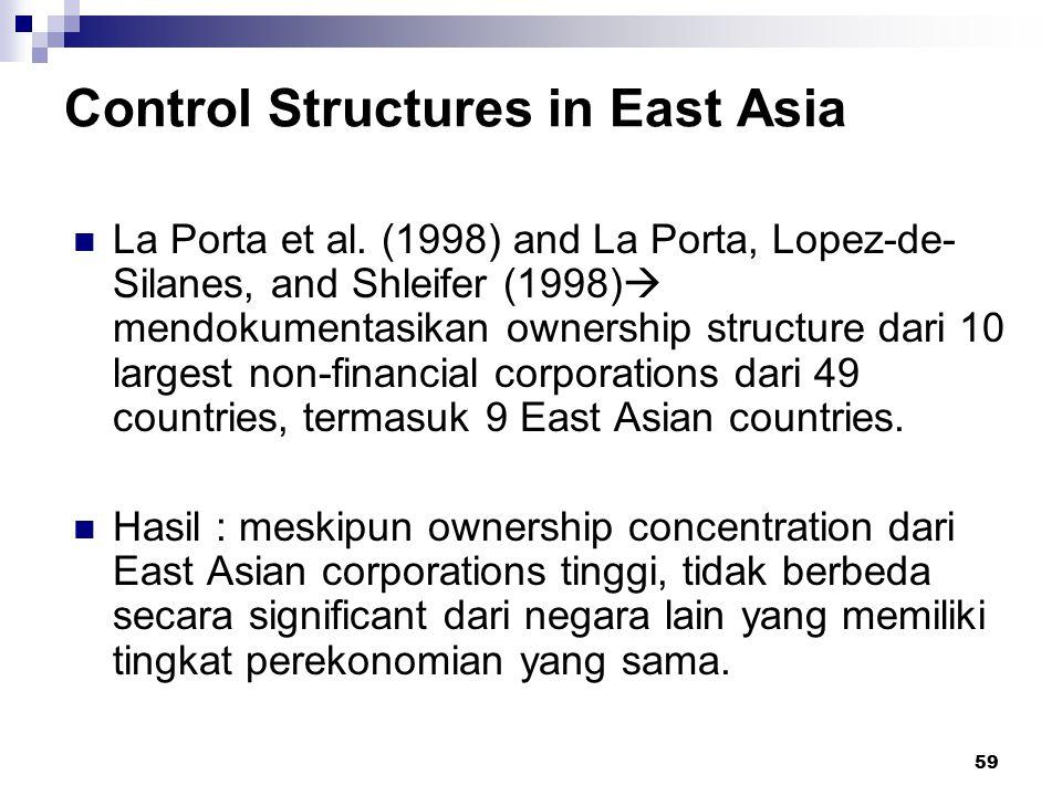 59 Control Structures in East Asia La Porta et al. (1998) and La Porta, Lopez-de- Silanes, and Shleifer (1998)  mendokumentasikan ownership structure