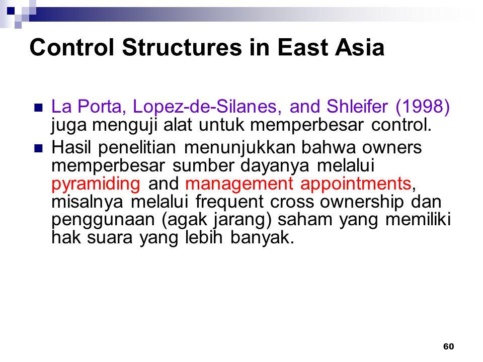 60 Control Structures in East Asia La Porta, Lopez-de-Silanes, and Shleifer (1998) juga menguji alat untuk memperbesar control. Hasil penelitian menun