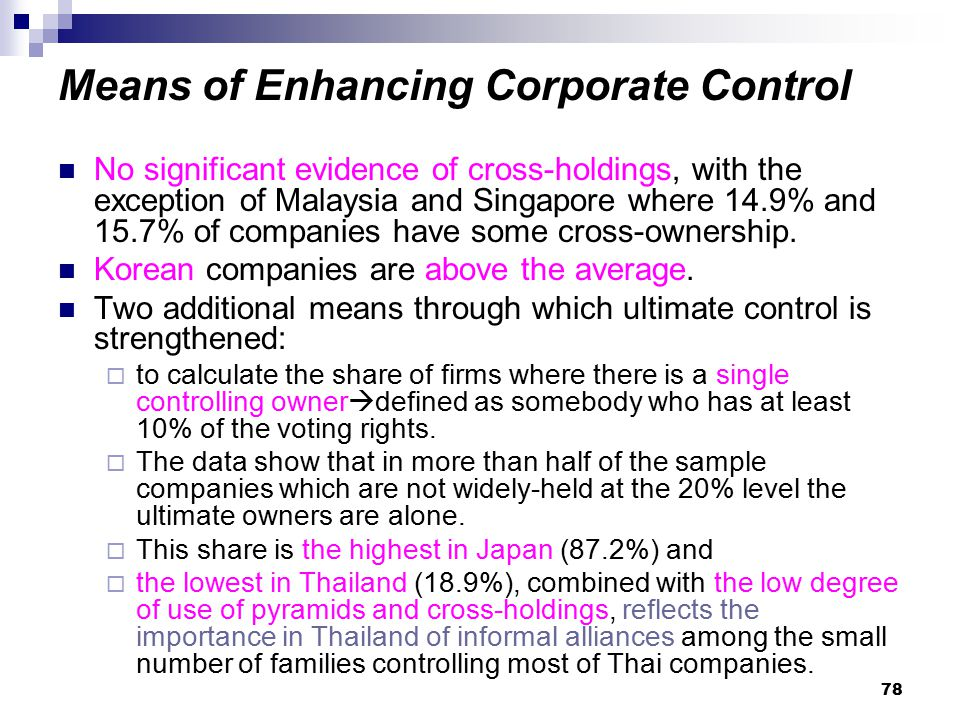 78 Means of Enhancing Corporate Control No significant evidence of cross-holdings, with the exception of Malaysia and Singapore where 14.9% and 15.7%