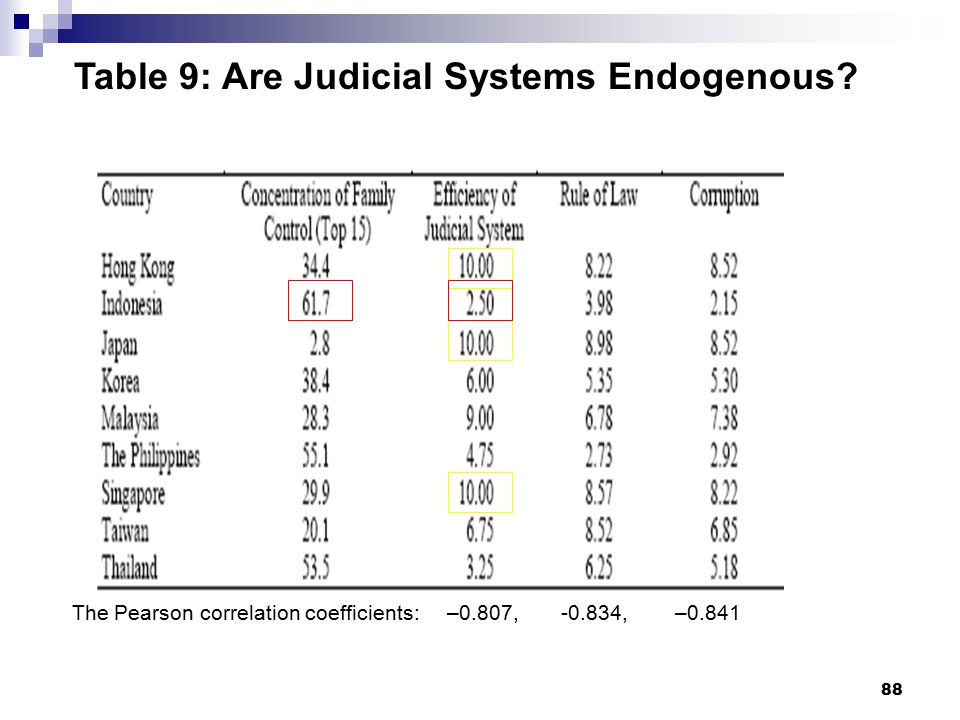 88 Table 9: Are Judicial Systems Endogenous? The Pearson correlation coefficients: –0.807, -0.834, –0.841