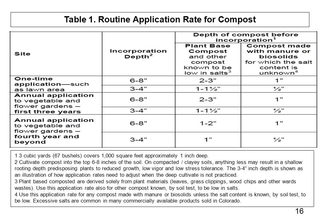 16 Table 1. Routine Application Rate for Compost 1 3 cubic yards (67 bushels) covers 1,000 square feet approximately 1 inch deep. 2 Cultivate compost