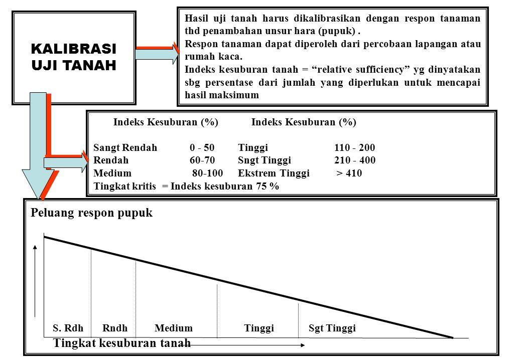 31 REKOMENDASI PUPUK 1.Interpretasi hasil uji tanah melibatkan evaluasi ekonomi terhadap hubungan antara nilai uji tanah dengan respon pupuk.