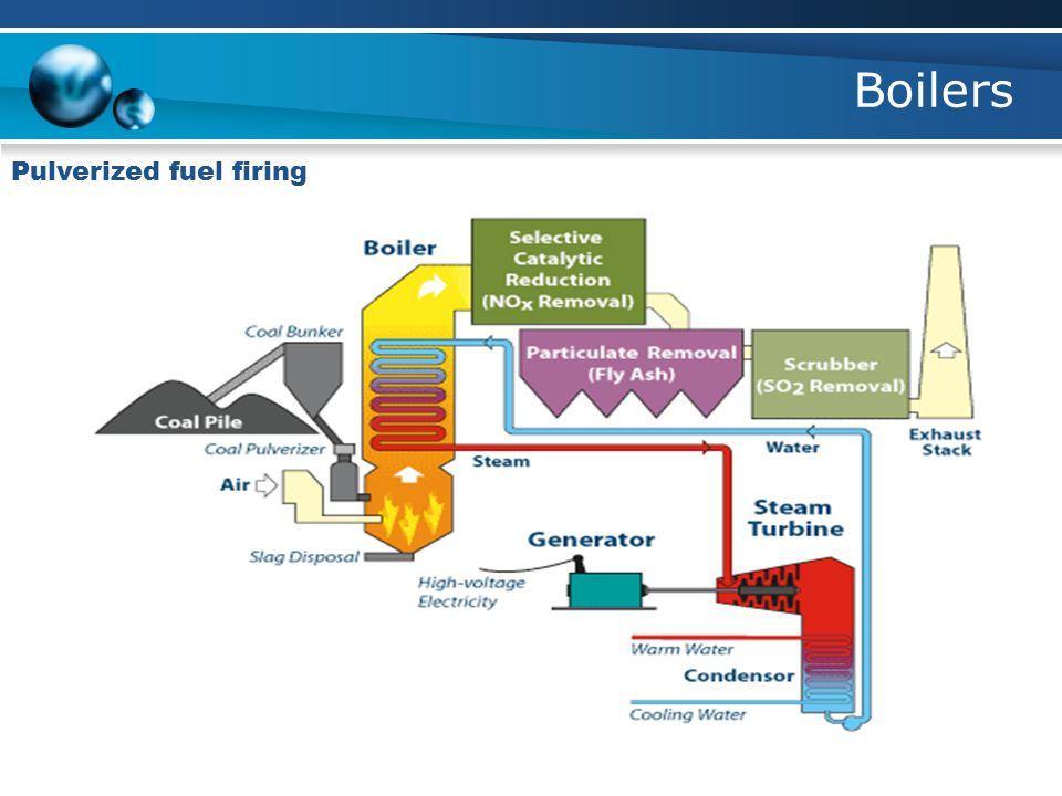 Boilers Pulverized fuel firing
