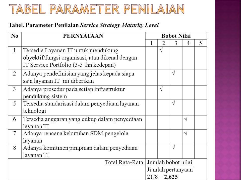 Tabel. Parameter Penilaian Service Strategy Maturity Level NoPERNYATAANBobot Nilai 12345 1Tersedia Layanan IT untuk mendukung obyektif/fungsi organisa