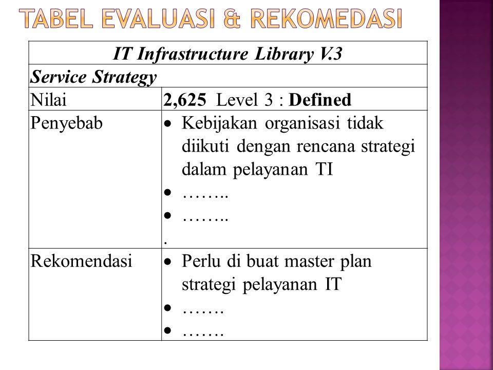 IT Infrastructure Library V.3 Service Strategy Nilai2,625 Level 3 : Defined Penyebab  Kebijakan organisasi tidak diikuti dengan rencana strategi dala