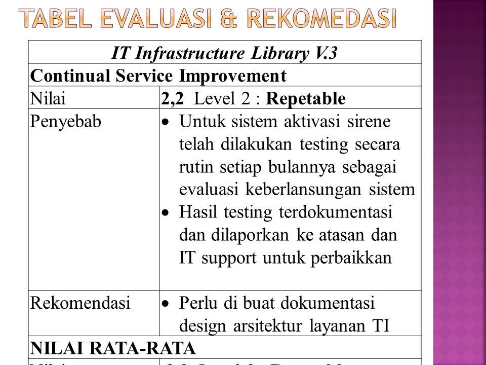 IT Infrastructure Library V.3 Continual Service Improvement Nilai2,2 Level 2 : Repetable Penyebab  Untuk sistem aktivasi sirene telah dilakukan testi