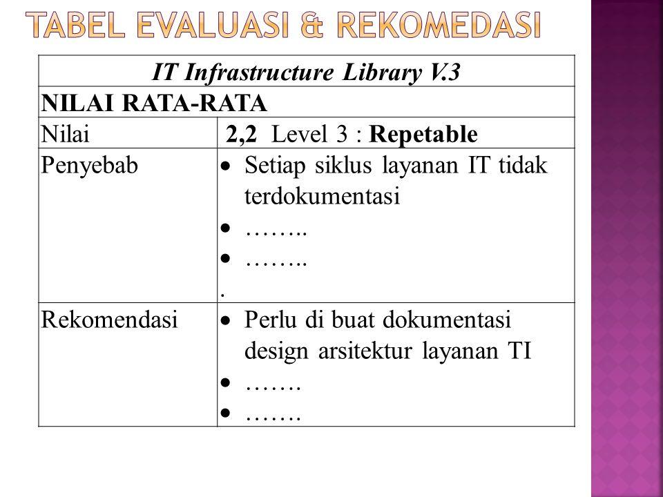 IT Infrastructure Library V.3 NILAI RATA-RATA Nilai 2,2 Level 3 : Repetable Penyebab  Setiap siklus layanan IT tidak terdokumentasi  ……... Rekomenda