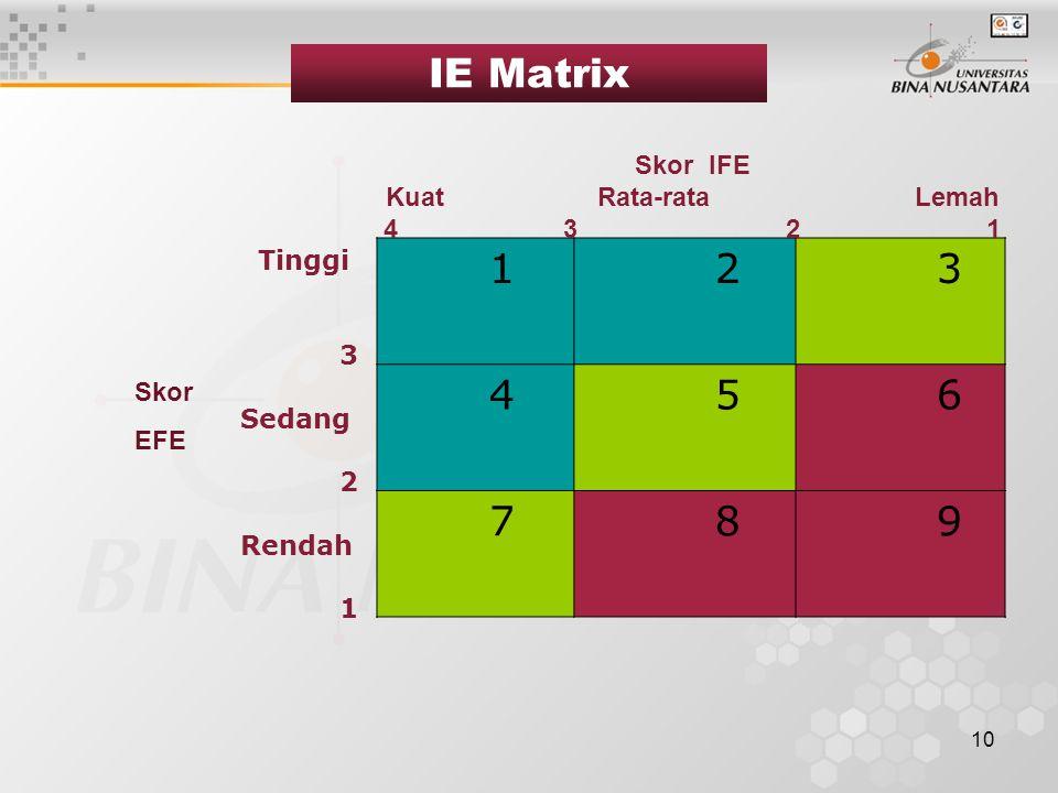 10 Tinggi 3 Sedang 2 Rendah 1 1 2 3 4 5 6 7 8 9 Skor IFE KuatRata-rataLemah 4 3 2 1 IE Matrix Skor EFE