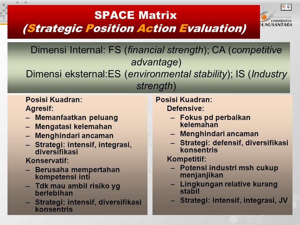 2 SPACE Matrix (Strategic Position Action Evaluation) Posisi Kuadran: Agresif: –Memanfaatkan peluang –Mengatasi kelemahan –Menghindari ancaman –Strategi: intensif, integrasi, diversifikasi Konservatif: –Berusaha mempertahan kompetensi inti –Tdk mau ambil risiko yg berlebihan –Strategi: intensif, diversifikasi konsentris Posisi Kuadran: Defensive: –Fokus pd perbaikan kelemahan –Menghindari ancaman –Strategi: defensif, diversifikasi konsentris Kompetitif: –Potensi industri msh cukup menjanjikan –Lingkungan relative kurang stabil –Strategi: intensif, integrasi, JV Dimensi Internal: FS (financial strength); CA (competitive advantage) Dimensi eksternal:ES (environmental stability); IS (Industry strength)
