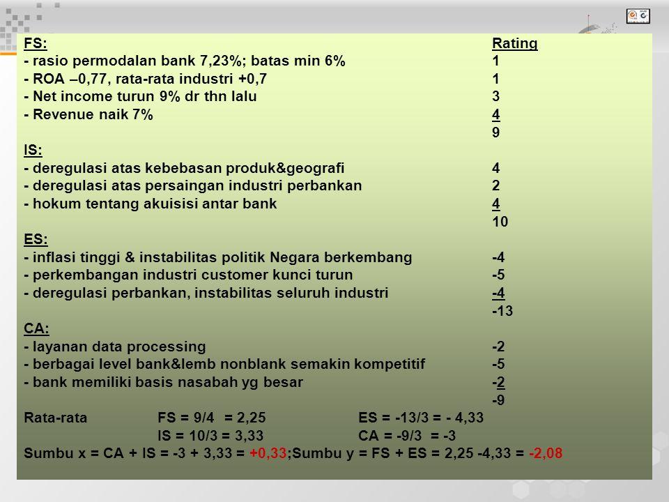 5 FS: Rating - rasio permodalan bank 7,23%; batas min 6%1 - ROA –0,77, rata-rata industri +0,71 - Net income turun 9% dr thn lalu3 - Revenue naik 7%4 9 IS: - deregulasi atas kebebasan produk&geografi4 - deregulasi atas persaingan industri perbankan2 - hokum tentang akuisisi antar bank4 10 ES: - inflasi tinggi & instabilitas politik Negara berkembang-4 - perkembangan industri customer kunci turun-5 - deregulasi perbankan, instabilitas seluruh industri-4 -13 CA: - layanan data processing -2 - berbagai level bank&lemb nonblank semakin kompetitif-5 - bank memiliki basis nasabah yg besar-2 -9 Rata-rata FS = 9/4= 2,25ES = -13/3 = - 4,33 IS = 10/3 = 3,33CA = -9/3 = -3 Sumbu x = CA + IS = -3 + 3,33 = +0,33;Sumbu y = FS + ES = 2,25 -4,33 = -2,08