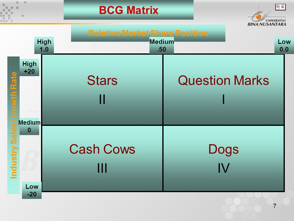 7 BCG Matrix Dogs IV Cash Cows III Question Marks I Stars II Relative Market Share Position High 1.0 Medium.50 Low 0.0 Industry Sales Growth Rate High +20 Low -20 Medium 0