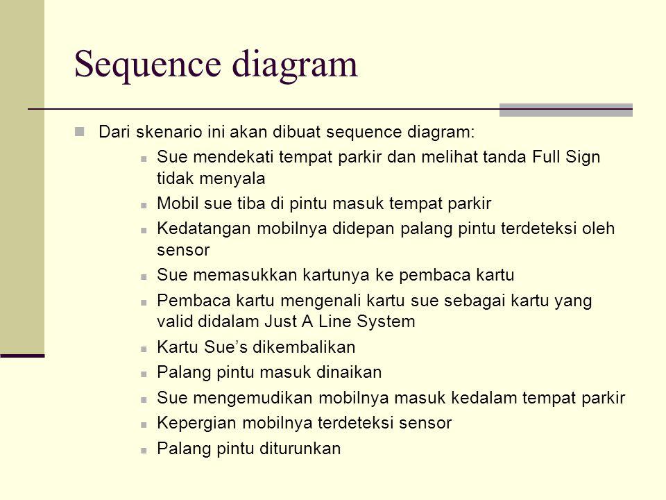 Sequence diagram Dari skenario ini akan dibuat sequence diagram: Sue mendekati tempat parkir dan melihat tanda Full Sign tidak menyala Mobil sue tiba