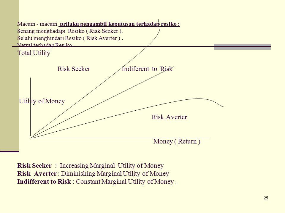 25 Macam - macam prilaku pengambil keputusan terhadap resiko : Senang menghadapi Resiko ( Risk Seeker ).