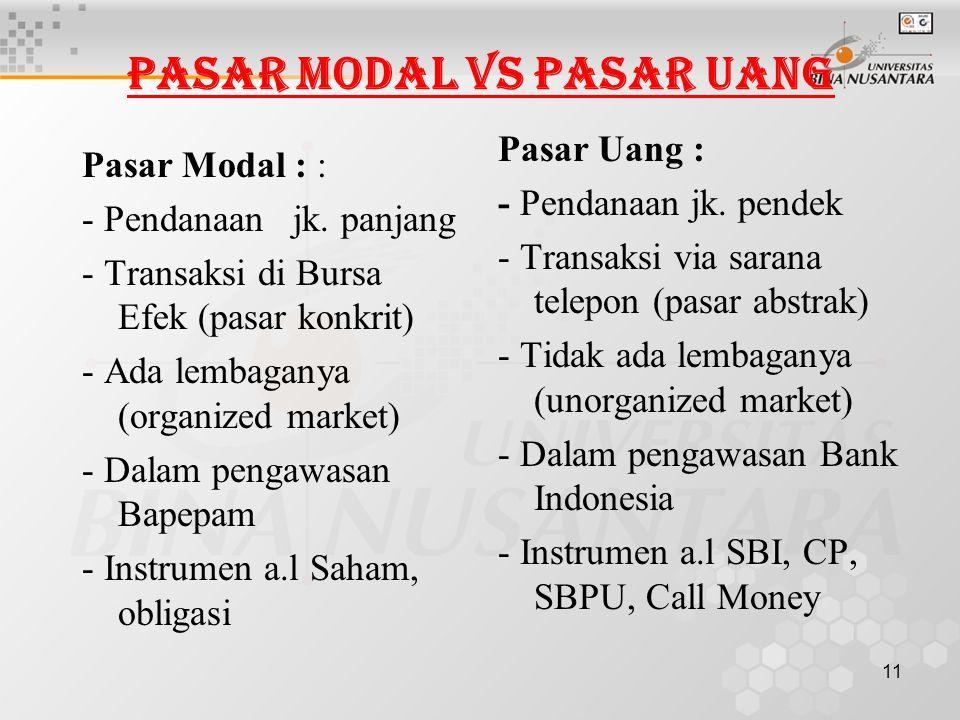 11 Pasar Modal vs Pasar Uang Pasar Modal : : - Pendanaan jk. panjang - Transaksi di Bursa Efek (pasar konkrit) - Ada lembaganya (organized market) - D