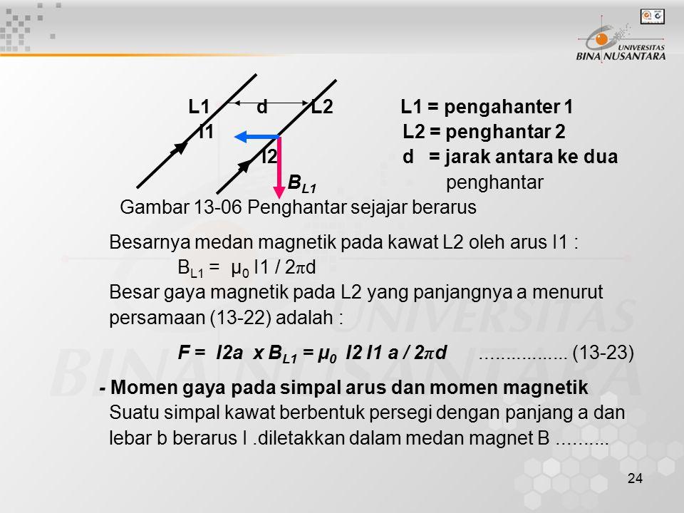 24 L1 d L2 L1 = pengahanter 1 I1 L2 = penghantar 2 I2 d = jarak antara ke dua B L1 penghantar Gambar 13-06 Penghantar sejajar berarus Besarnya medan m
