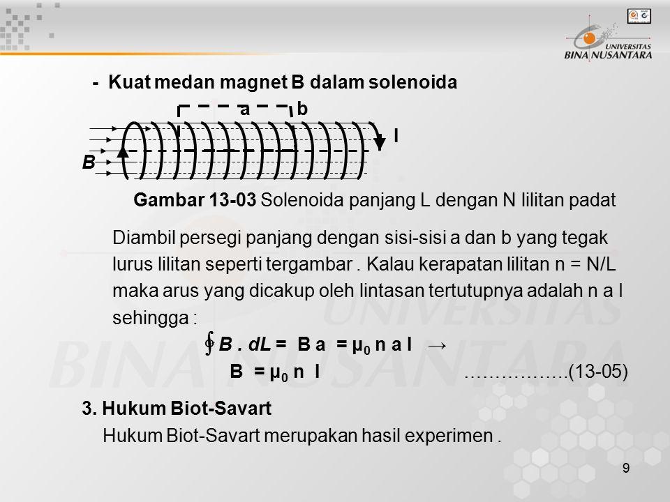 9 - Kuat medan magnet B dalam solenoida a b I B Gambar 13-03 Solenoida panjang L dengan N lilitan padat Diambil persegi panjang dengan sisi-sisi a dan