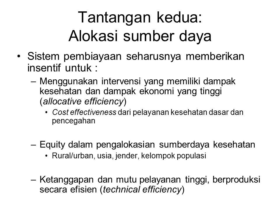 Tantangan kedua: Alokasi sumber daya Sistem pembiayaan seharusnya memberikan insentif untuk : –Menggunakan intervensi yang memiliki dampak kesehatan dan dampak ekonomi yang tinggi (allocative efficiency) Cost effectiveness dari pelayanan kesehatan dasar dan pencegahan –Equity dalam pengalokasian sumberdaya kesehatan Rural/urban, usia, jender, kelompok populasi –Ketanggapan dan mutu pelayanan tinggi, berproduksi secara efisien (technical efficiency)