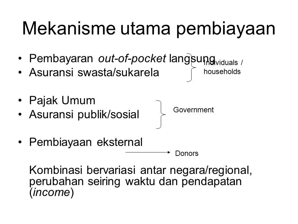 Mekanisme utama pembiayaan Pembayaran out-of-pocket langsung Asuransi swasta/sukarela Pajak Umum Asuransi publik/sosial Pembiayaan eksternal Kombinasi bervariasi antar negara/regional, perubahan seiring waktu dan pendapatan (income) Individuals / households Government Donors