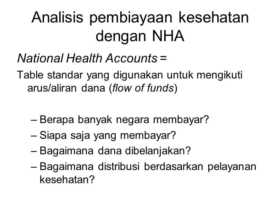 Analisis pembiayaan kesehatan dengan NHA National Health Accounts = Table standar yang digunakan untuk mengikuti arus/aliran dana (flow of funds) –Berapa banyak negara membayar.