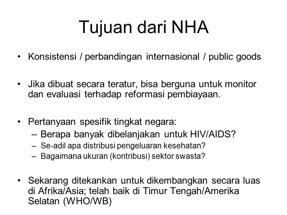 Tujuan dari NHA Konsistensi / perbandingan internasional / public goods Jika dibuat secara teratur, bisa berguna untuk monitor dan evaluasi terhadap reformasi pembiayaan.