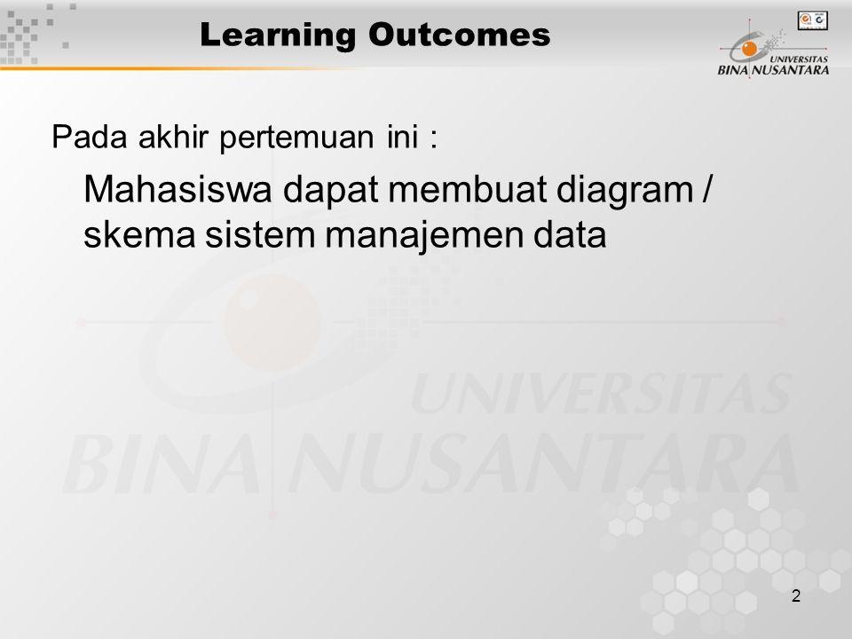 2 Learning Outcomes Pada akhir pertemuan ini : Mahasiswa dapat membuat diagram / skema sistem manajemen data