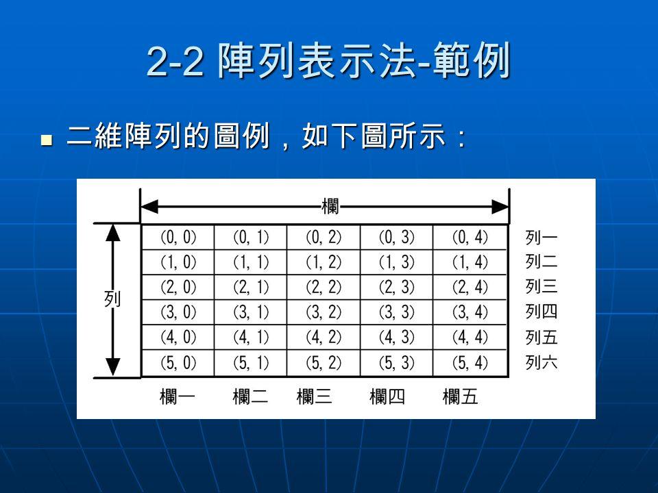2-2 陣列表示法 - 範例 二維陣列的圖例,如下圖所示: 二維陣列的圖例,如下圖所示: