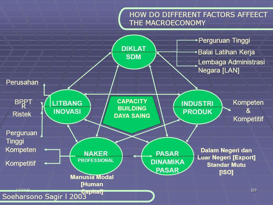 6/2/2015129 HOW DO DIFFERENT FACTORS AFFEECT THE MACROECONOMY Soeharsono Sagir l 2003 DIKLAT SDM LITBANG INOVASI INDUSTRI PRODUK NAKER PROFESSIONAL PASAR DINAMIKA PASAR CAPACITY BUILDING DAYA SAING Perusahan BPPT Ristek Perguruan Tinggi Kompeten Kompetitif Manusia Modal [Human Capital] Dalam Negeri dan Luar Negeri [Export] Standar Mutu [ISO] Kompeten & Kompetitif Perguruan Tinggi Balai Latihan Kerja Lembaga Administrasi Negara [LAN] R