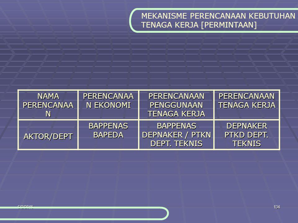 6/2/2015134 MEKANISME PERENCANAAN KEBUTUHAN TENAGA KERJA [PERMINTAAN] NAMA PERENCANAA N PERENCANAA N EKONOMI PERENCANAAN PENGGUNAAN TENAGA KERJA PERENCANAAN TENAGA KERJA AKTOR/DEPT BAPPENAS BAPEDA BAPPENAS DEPNAKER / PTKN DEPT.