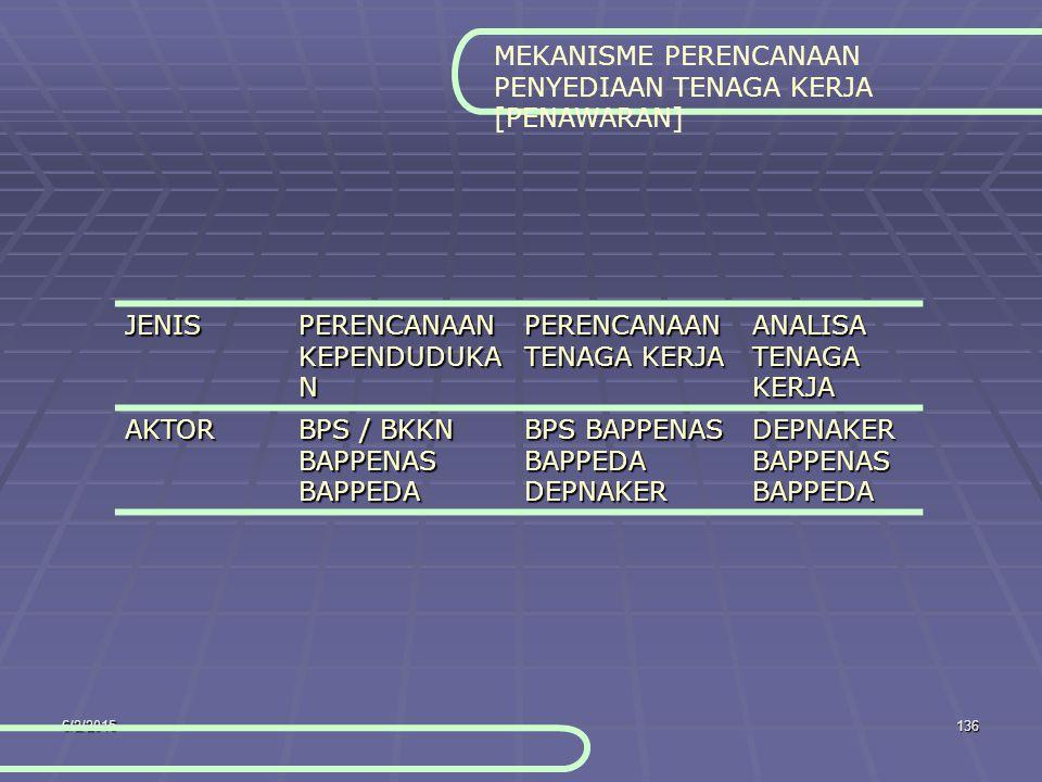 6/2/2015136 MEKANISME PERENCANAAN PENYEDIAAN TENAGA KERJA [PENAWARAN] JENIS PERENCANAAN KEPENDUDUKA N PERENCANAAN TENAGA KERJA ANALISA TENAGA KERJA AKTOR BPS / BKKN BAPPENAS BAPPEDA BPS BAPPENAS BAPPEDA DEPNAKER DEPNAKER BAPPENAS BAPPEDA
